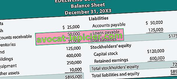 Bagaimana menghitung ekuitas pemegang saham