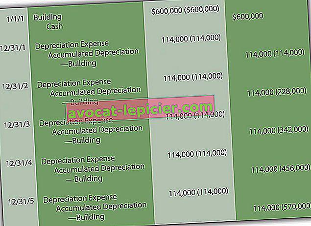El asiento contable para la depreciación